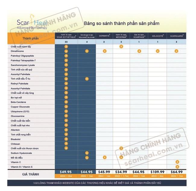 Bảng so sánh thành phần của kem trị sẹo Scar Esthetique so với các dòng sản phẩm cùng loại
